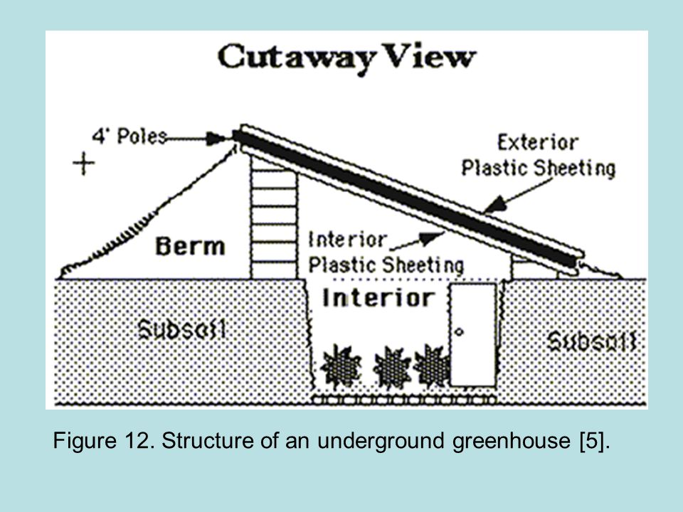 Figure 12. Structure of an underground greenhouse [5].